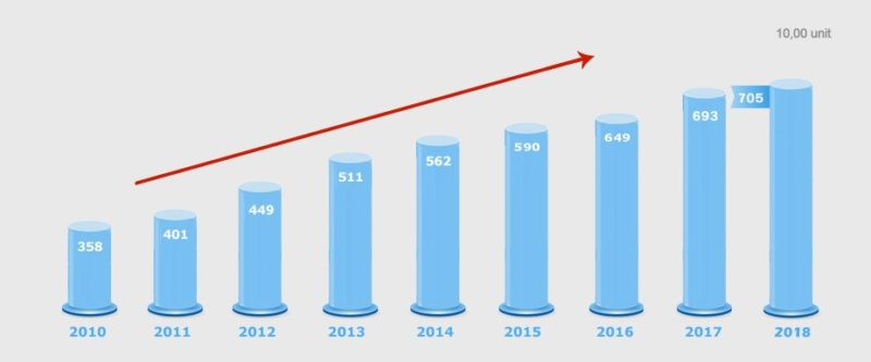 Doanh số và thứ hạng của SAIC Motor từ 2010 đến 2018