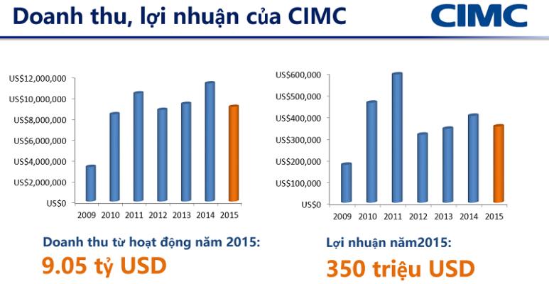 Doanh thu và lợi nhuận của CIMC